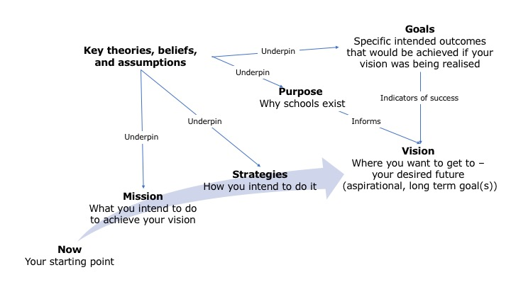 Mission, strategy, vision
