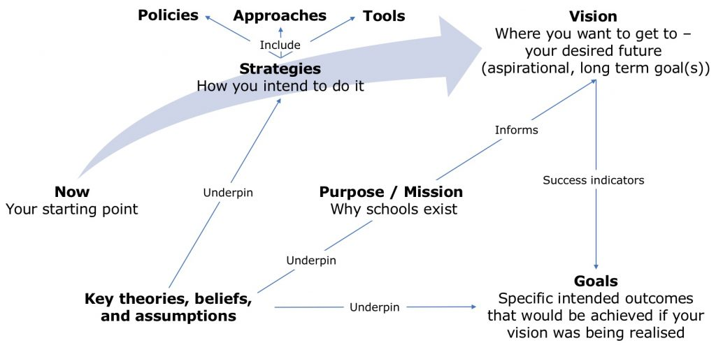 Diagram showing the relationships between theories, beliefs and values, and purpose/mission, vision, strategies and goals