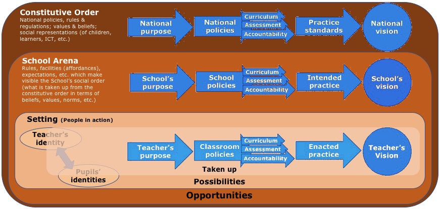 Sociocultural model of alignment