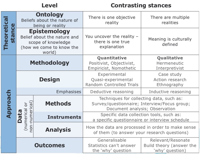 Table showing key research terminology and approaches plus outcomes