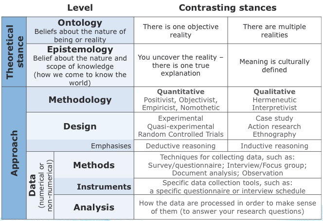 Table showing key research terminology and approaches