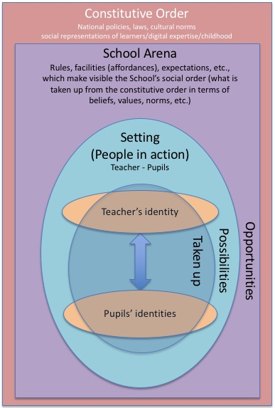Diagrammatic representation of a sociocultural framework
