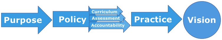 Educational alignment - purpose, policy, practice, vision
