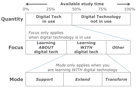 The Digital Technology Impact Framework (DTIF)