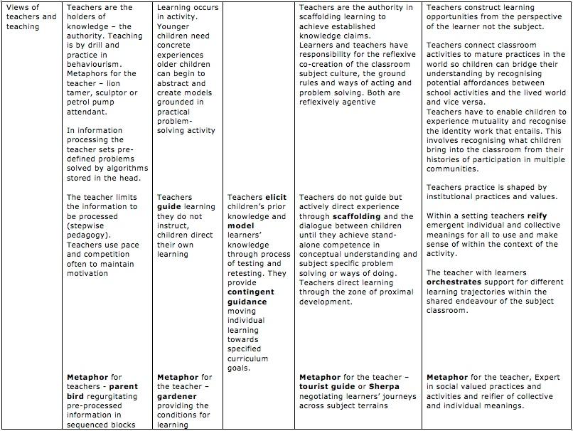 The Innovative Pedagogy Framework - views of teachers and teaching