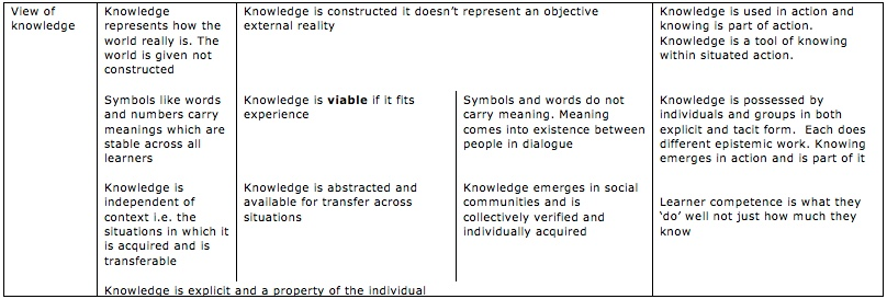 The Innovative Pedagogy Framework - view of knowledge
