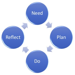 Typical reflective practice cycle
