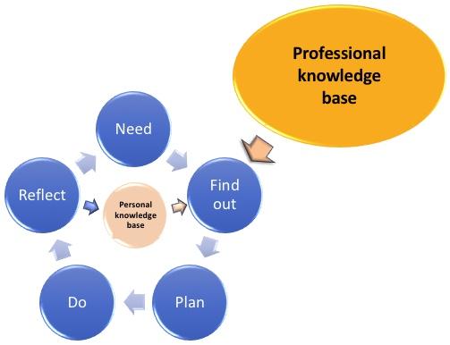 Enhanced reflective practice cycle
