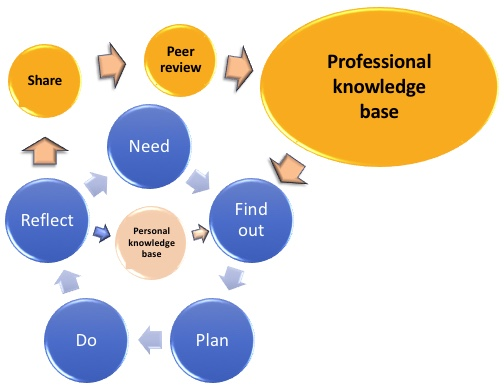 From reflection to practitioner research – the best form of CPD