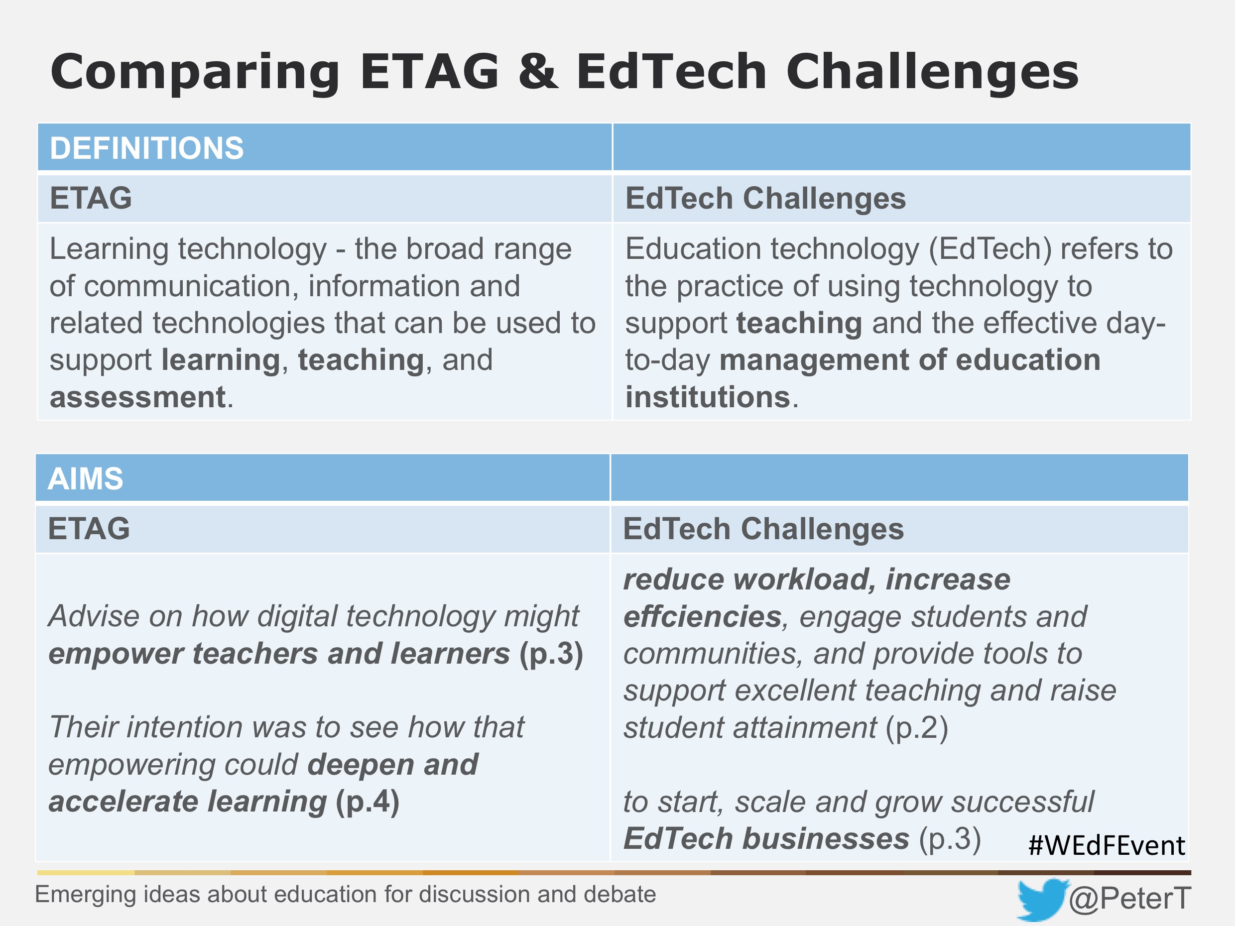 EdTech + ETAG definitions and aims