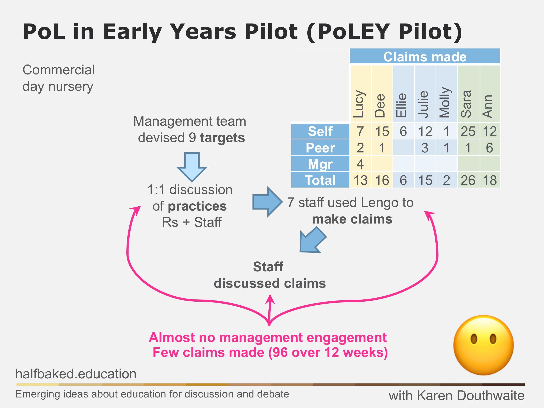 PoLEY Pilot in practice