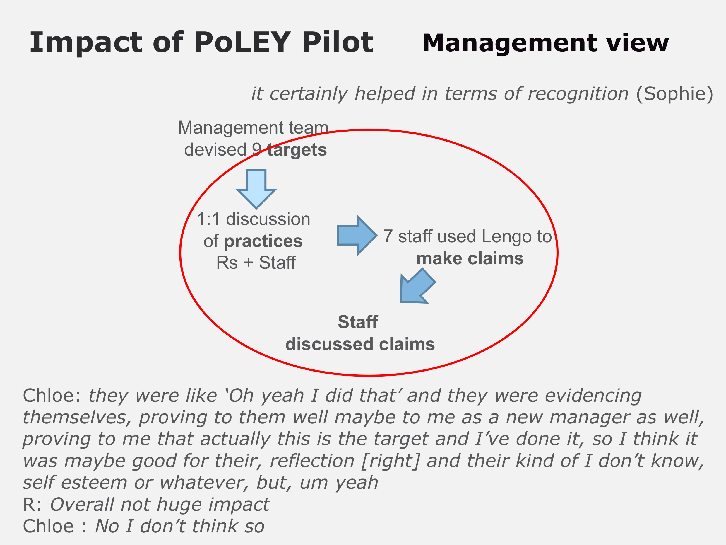PoLEY Pilot management views