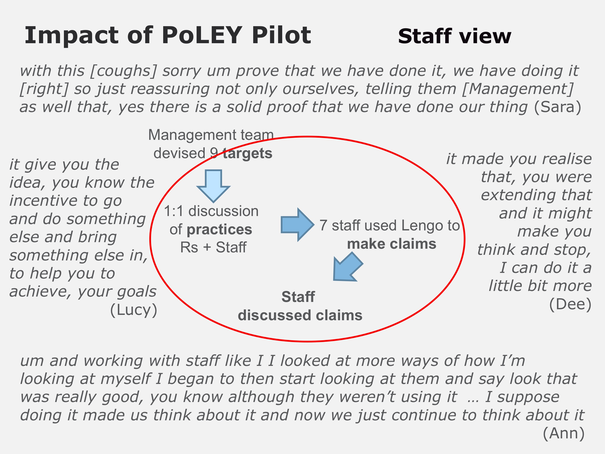 PoLEY Pilot staff views