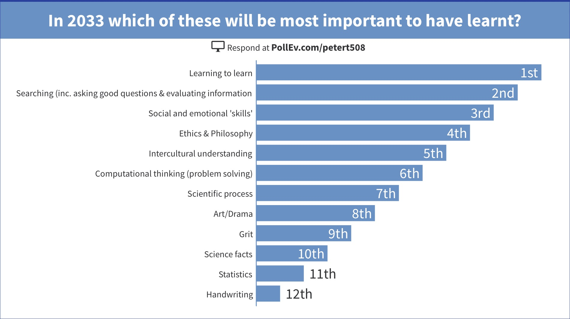 Chart showing how 59 participants ranked the importance of a range of possible learning outcomes in 2033
