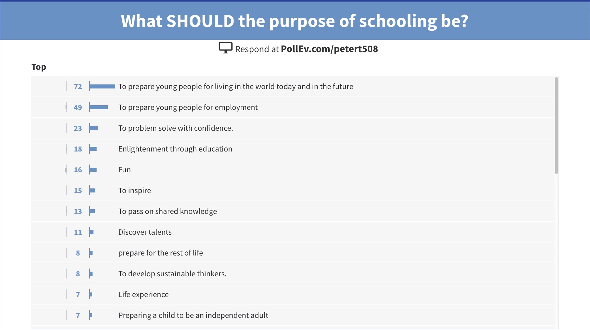 Chart showing responses to the question 'What should the purpose of schooling be?