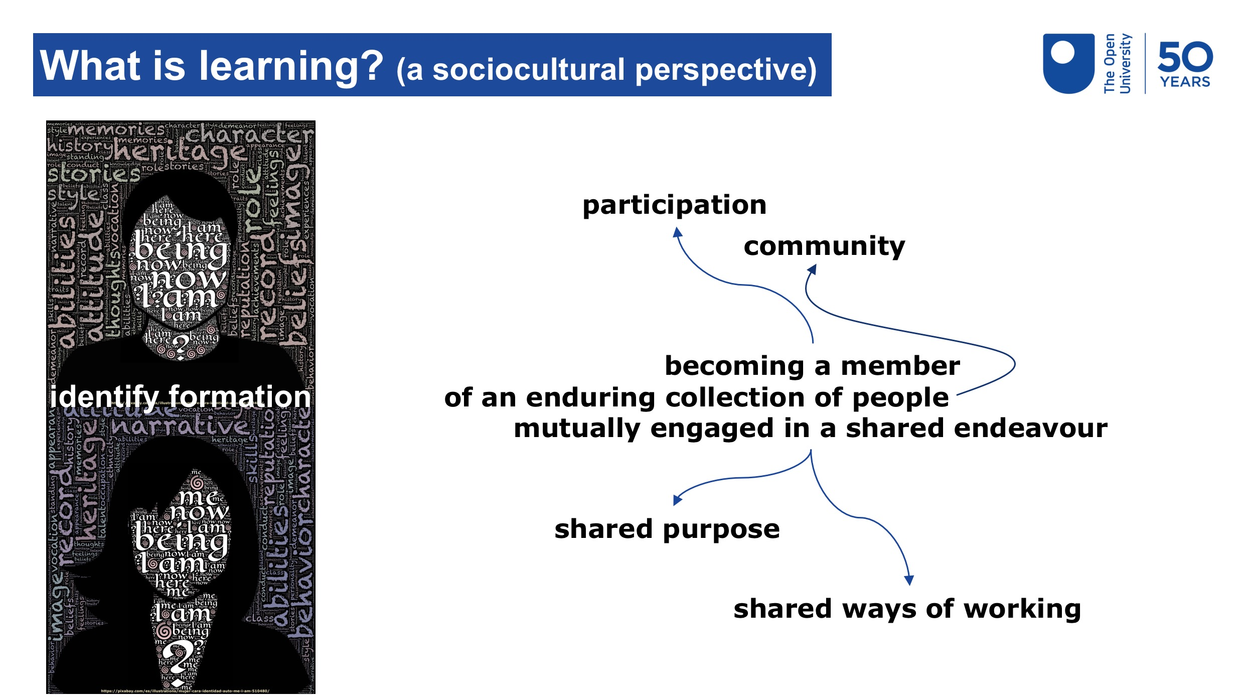 Image summarising the text above about what learning from a sociocultural perspective involves