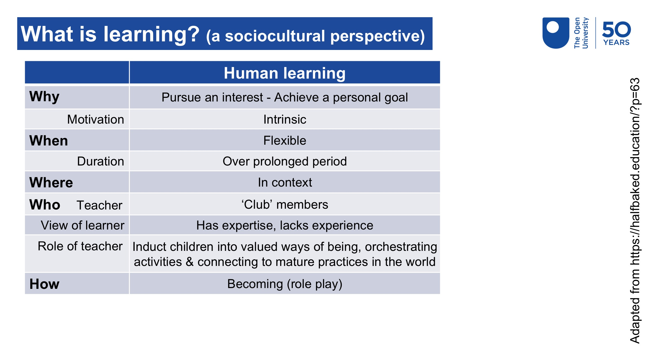 Table showing the why, when, where, who and how of human learning