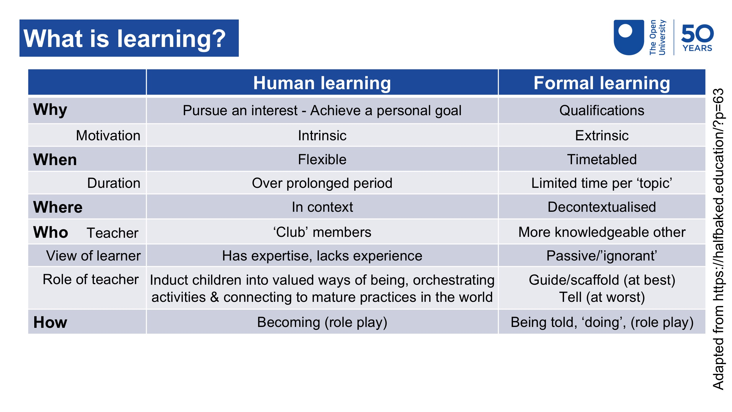 Table showing the contrasting views of human and formal learning in relation to the why, when, where, who and how of learning