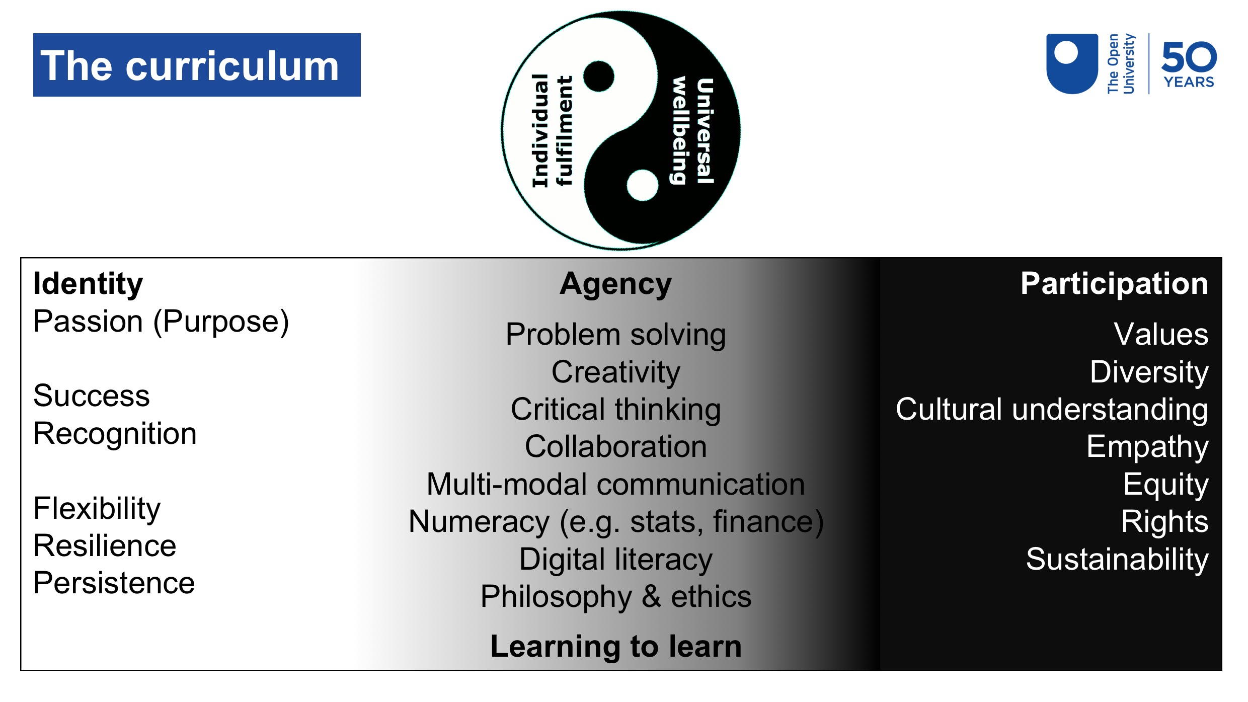 Shows the Yin-Yang vision plus the related curriculum elements