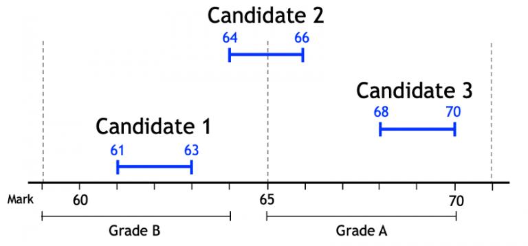 Why are exam grades unreliable?