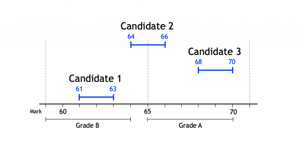 Diagram showing how marks can span grade boundaries