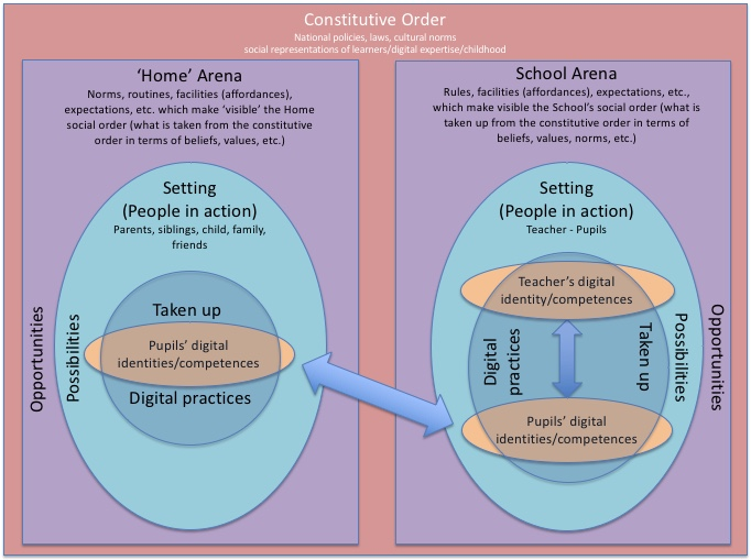 Diagram showing the key elements from sociocultural theory as they apply to school and home