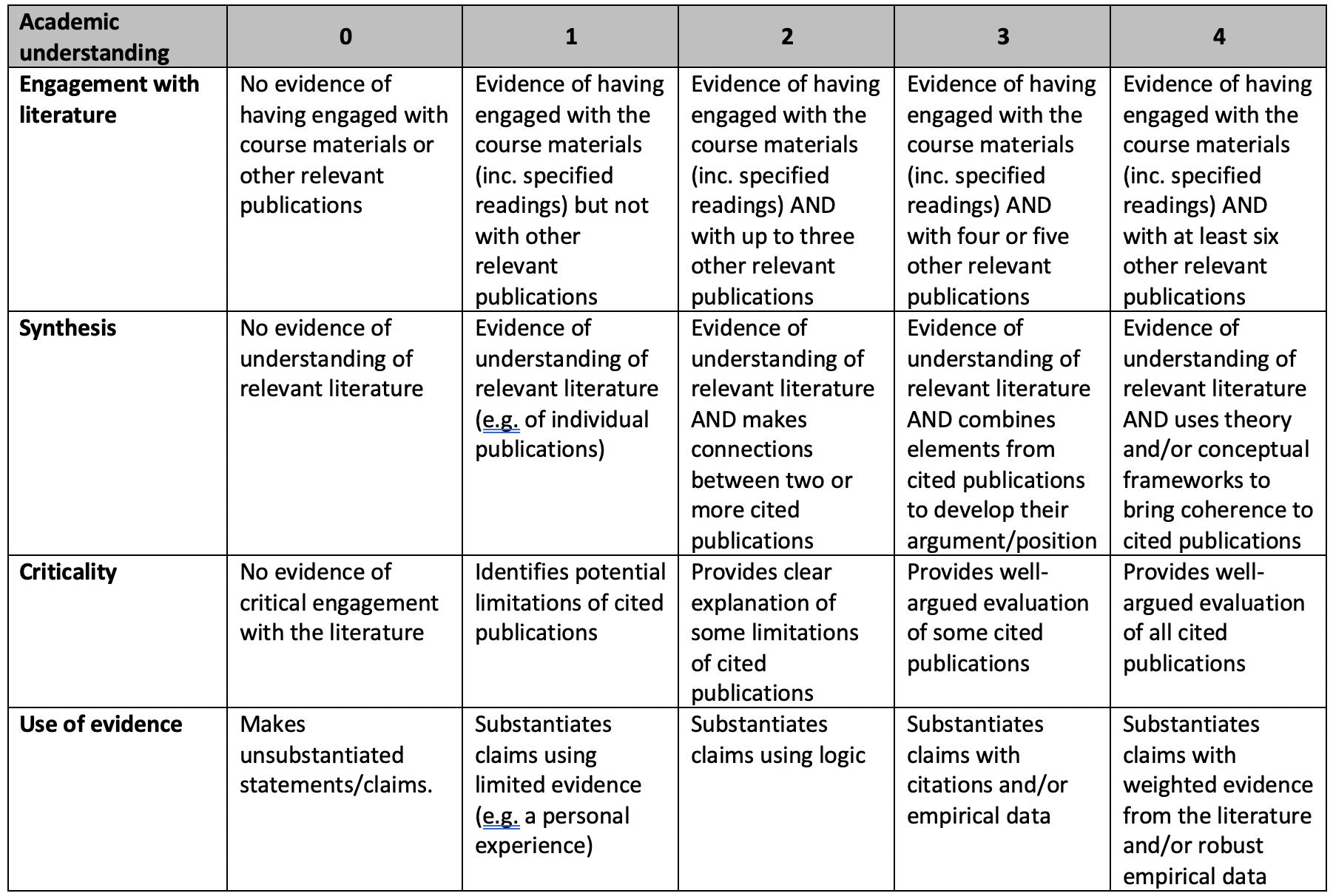 Rubric for Academic understanding