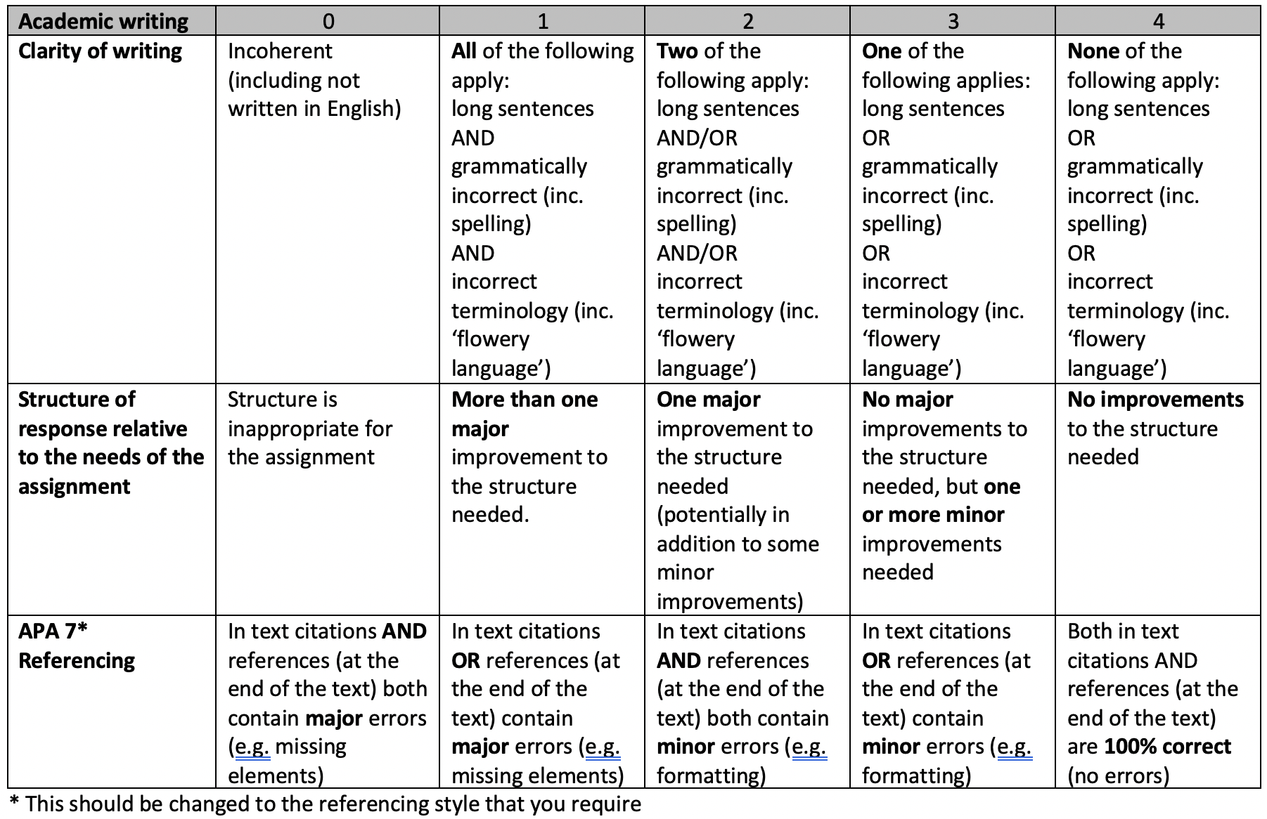 Rubric for Academic writing