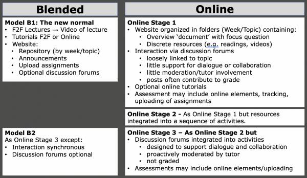 Models of provision v2 summary