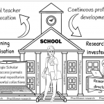 Research Invested Schools
