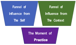 Funnels of Influence simplified
