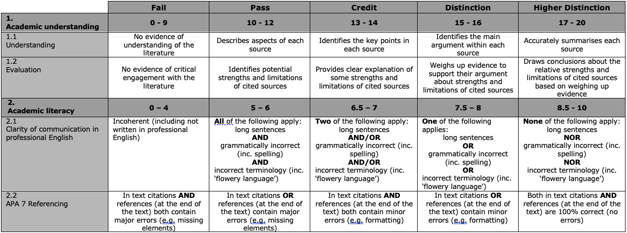 Example of traditional rubric