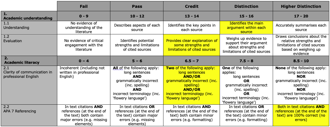 Example of marking on traditional rubric
