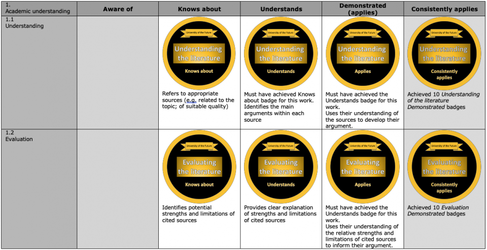 Example micro-credential rubric Part 1