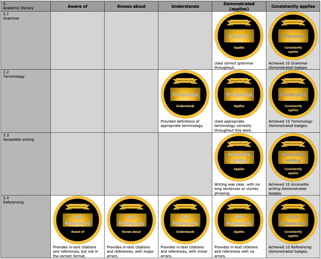 Example Micro-credential rubric Part 2